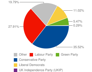 Pie chart showing each parties share